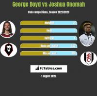 George Boyd vs Joshua Onomah h2h player stats