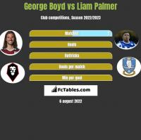 George Boyd vs Liam Palmer h2h player stats