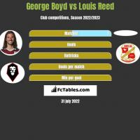 George Boyd vs Louis Reed h2h player stats