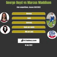 George Boyd vs Marcus Maddison h2h player stats