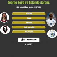George Boyd vs Rolando Aarons h2h player stats
