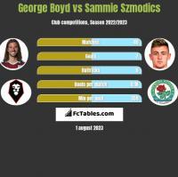 George Boyd vs Sammie Szmodics h2h player stats