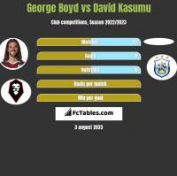 George Boyd vs David Kasumu h2h player stats