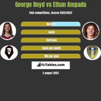 George Boyd vs Ethan Ampadu h2h player stats