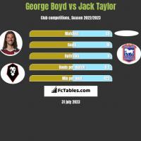George Boyd vs Jack Taylor h2h player stats