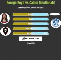 George Boyd vs Calum MacDonald h2h player stats