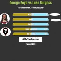 George Boyd vs Luke Burgess h2h player stats