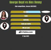 George Boyd vs Alex Denny h2h player stats