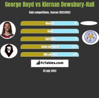 George Boyd vs Kiernan Dewsbury-Hall h2h player stats