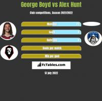 George Boyd vs Alex Hunt h2h player stats