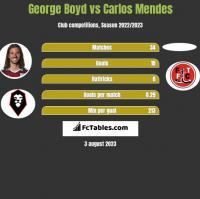 George Boyd vs Carlos Mendes h2h player stats