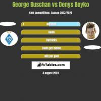George Buschan vs Denys Bojko h2h player stats