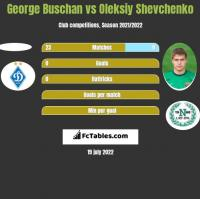 George Buschan vs Oleksiy Shevchenko h2h player stats