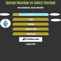 George Buschan vs Valery Yurchuk h2h player stats