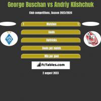 George Buschan vs Andriy Klishchuk h2h player stats