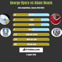 George Byers vs Adam Reach h2h player stats
