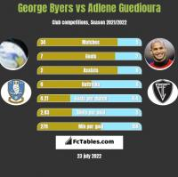 George Byers vs Adlene Guedioura h2h player stats