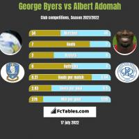 George Byers vs Albert Adomah h2h player stats