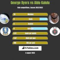 George Byers vs Aldo Kalulu h2h player stats