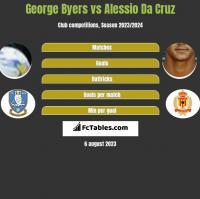 George Byers vs Alessio Da Cruz h2h player stats