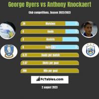 George Byers vs Anthony Knockaert h2h player stats