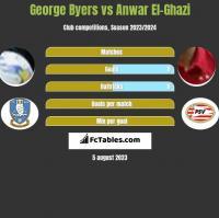 George Byers vs Anwar El-Ghazi h2h player stats