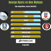 George Byers vs Ben Watson h2h player stats
