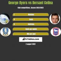 George Byers vs Bersant Celina h2h player stats