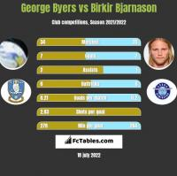 George Byers vs Birkir Bjarnason h2h player stats