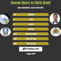 George Byers vs Chris Brunt h2h player stats