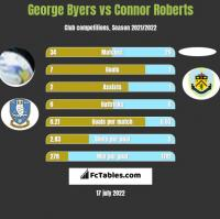 George Byers vs Connor Roberts h2h player stats
