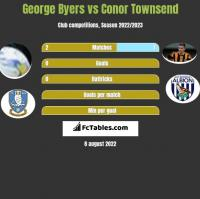 George Byers vs Conor Townsend h2h player stats