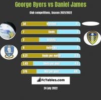 George Byers vs Daniel James h2h player stats