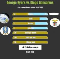 George Byers vs Diogo Goncalves h2h player stats