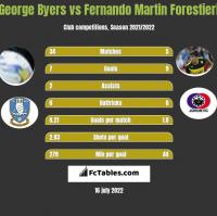 George Byers vs Fernando Martin Forestieri h2h player stats