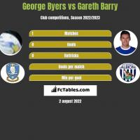 George Byers vs Gareth Barry h2h player stats