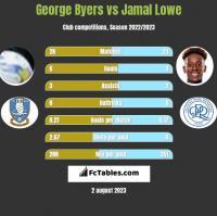 George Byers vs Jamal Lowe h2h player stats