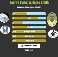 George Byers vs Korey Smith h2h player stats