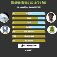 George Byers vs Leroy Fer h2h player stats