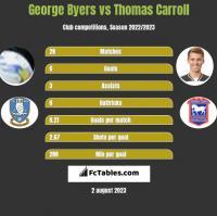 George Byers vs Thomas Carroll h2h player stats