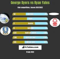 George Byers vs Ryan Yates h2h player stats