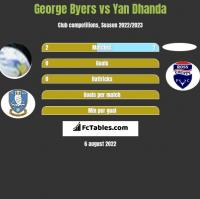 George Byers vs Yan Dhanda h2h player stats