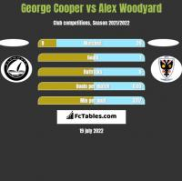 George Cooper vs Alex Woodyard h2h player stats