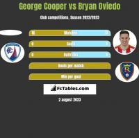 George Cooper vs Bryan Oviedo h2h player stats