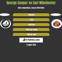 George Cooper vs Carl Winchester h2h player stats