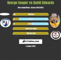 George Cooper vs David Edwards h2h player stats