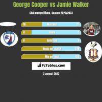 George Cooper vs Jamie Walker h2h player stats