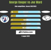 George Cooper vs Joe Ward h2h player stats