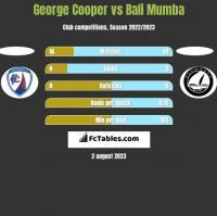George Cooper vs Bali Mumba h2h player stats