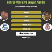 George Corral vs Brayan Angulo h2h player stats